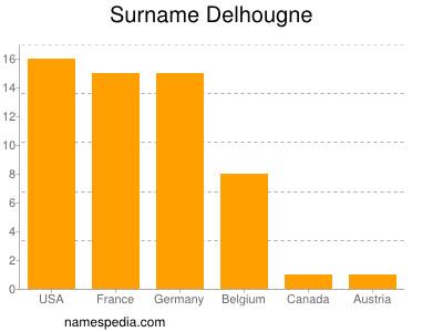 Surname Delhougne