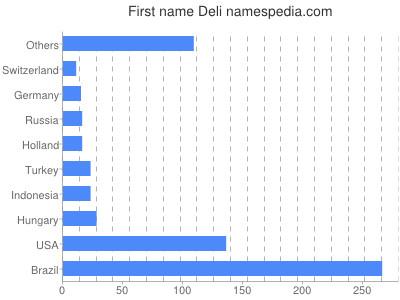Given name Deli