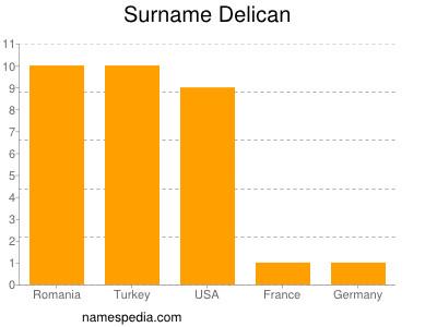 Surname Delican