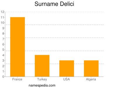 Surname Delici