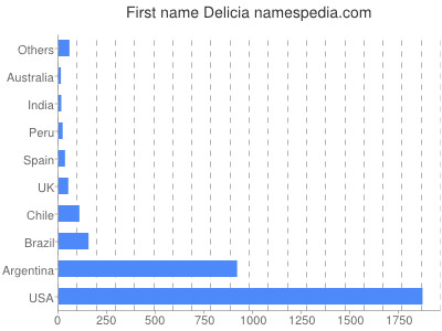 Given name Delicia