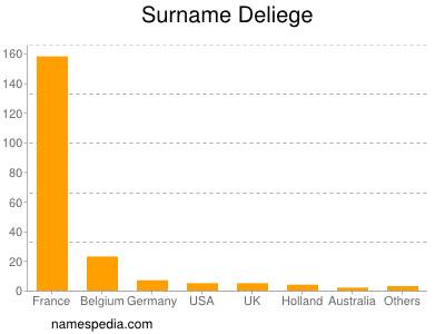 Surname Deliege