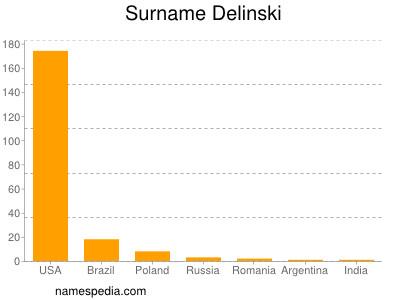 Surname Delinski