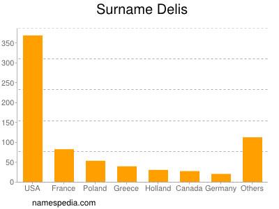 Surname Delis
