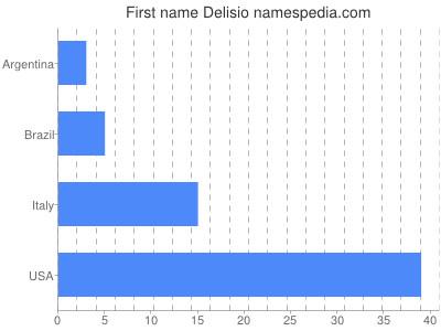 Given name Delisio