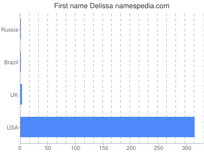 Given name Delissa