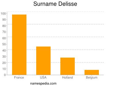 Surname Delisse
