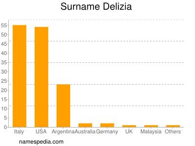 nom Delizia