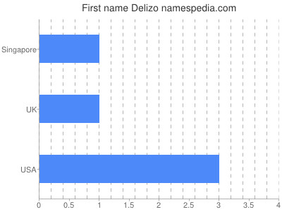 Given name Delizo
