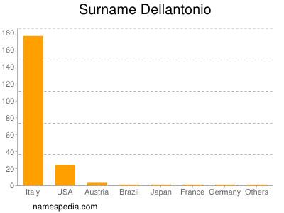 Surname Dellantonio