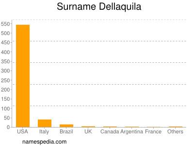 Surname Dellaquila
