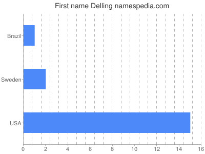 Given name Delling