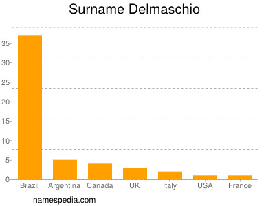 Surname Delmaschio