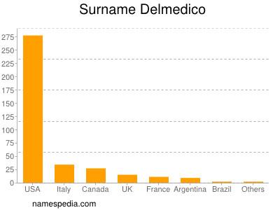 Surname Delmedico