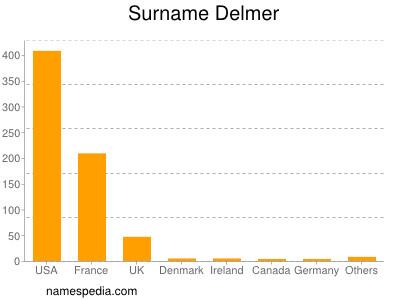 Surname Delmer