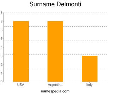 Surname Delmonti