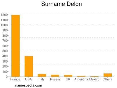 Surname Delon