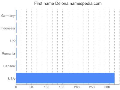 Given name Delona