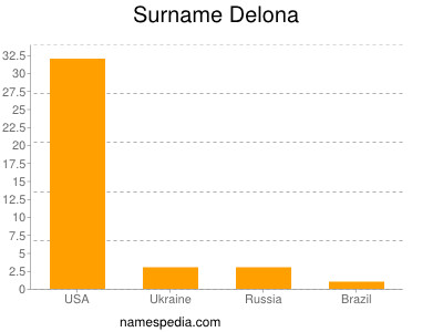 Surname Delona