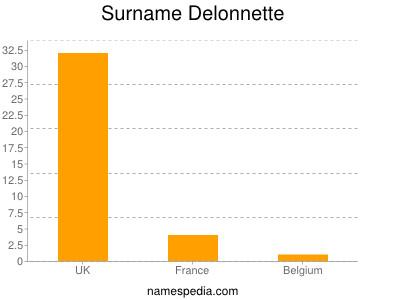 Surname Delonnette