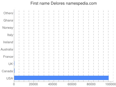 Given name Delores