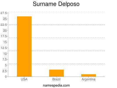 Surname Delposo