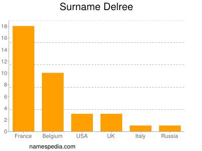 Surname Delree
