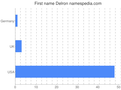 Given name Delron