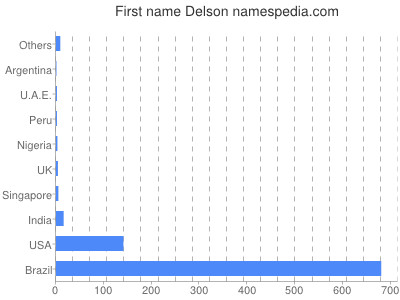 Given name Delson