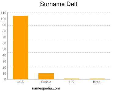Surname Delt