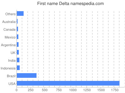 Given name Delta
