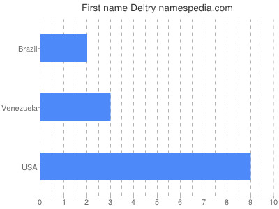 Given name Deltry