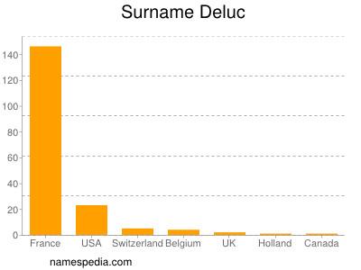 Surname Deluc