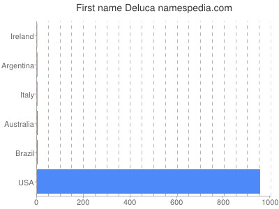 Given name Deluca