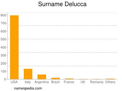 Surname Delucca