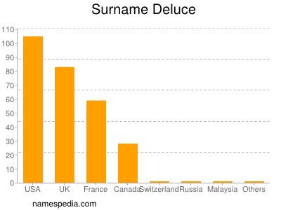 Surname Deluce