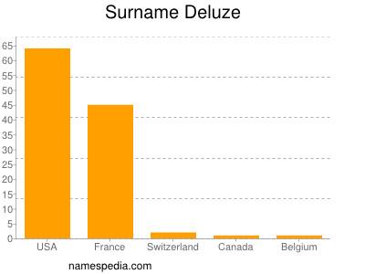 Surname Deluze