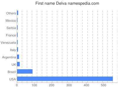Given name Delva