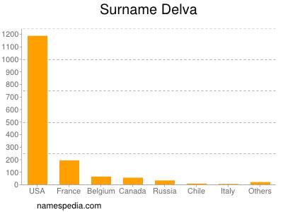 Surname Delva