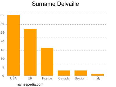 Surname Delvaille