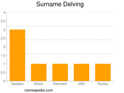 Surname Delving