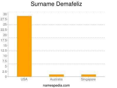 Surname Demafeliz