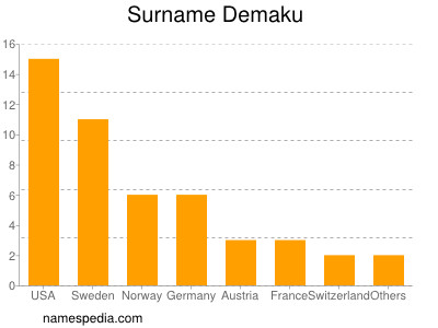 Surname Demaku