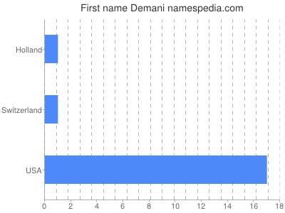 Given name Demani