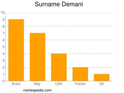 Surname Demani