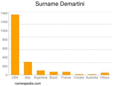 Surname Demartini