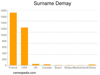Surname Demay
