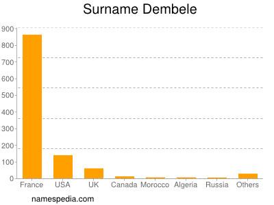 Surname Dembele