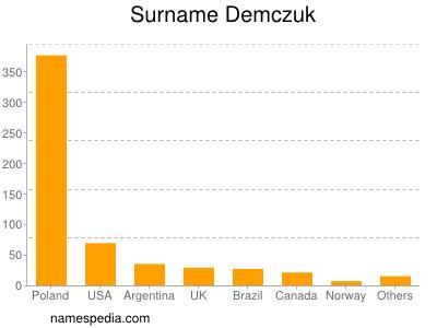 Familiennamen Demczuk