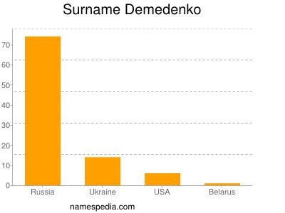 Familiennamen Demedenko